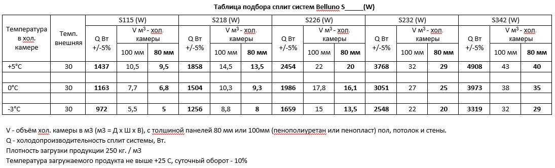 Холодильная сплит-система Belluna S232 W (с зимним комп. до -40)